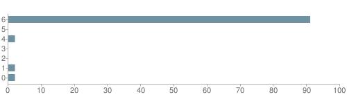 Chart?cht=bhs&chs=500x140&chbh=10&chco=6f92a3&chxt=x,y&chd=t:91,0,2,0,0,2,2&chm=t+91%,333333,0,0,10|t+0%,333333,0,1,10|t+2%,333333,0,2,10|t+0%,333333,0,3,10|t+0%,333333,0,4,10|t+2%,333333,0,5,10|t+2%,333333,0,6,10&chxl=1:|other|indian|hawaiian|asian|hispanic|black|white